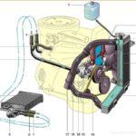 Схема охлаждения ВАЗ 2106 и замена тосола