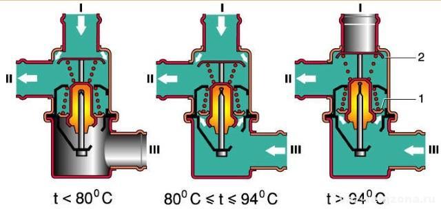 схема водяного охлаждения ваз 2107