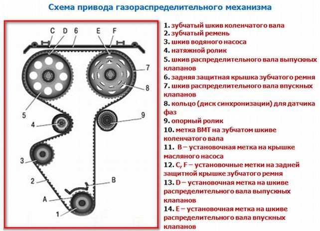 ВАЗ 2110 ремонт
